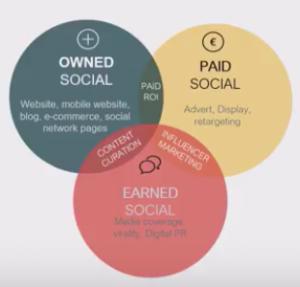 3 types of social media