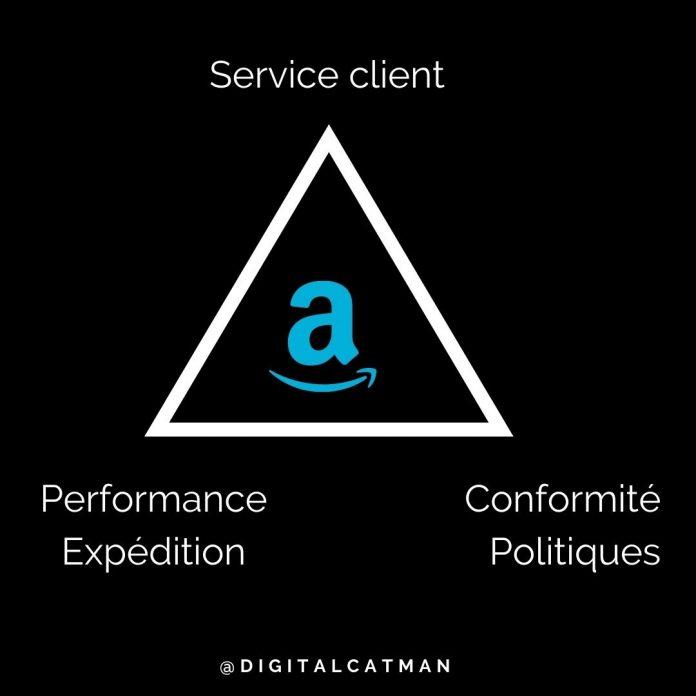 Comment être un vendeur performant sur Amazon