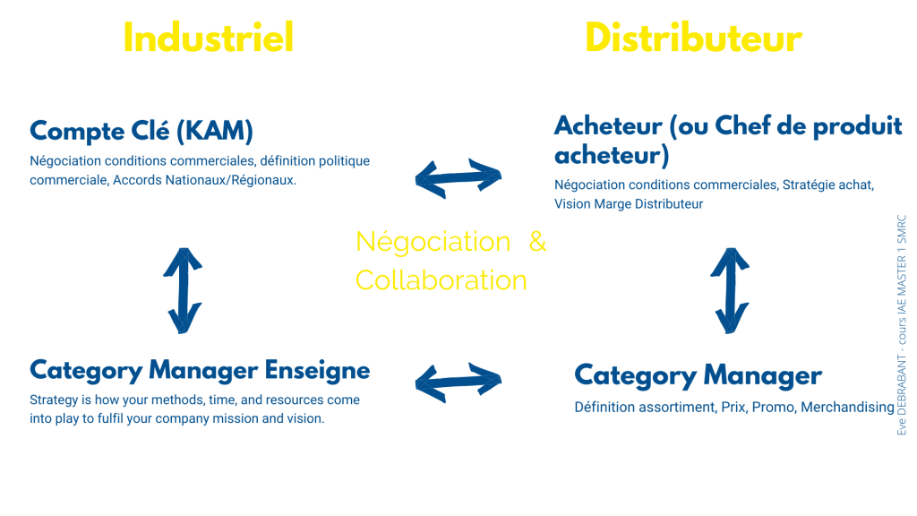 Quelle différence entre category manager compte clé et acheteur