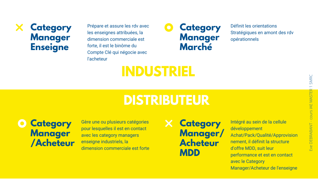 Quelle différence entre category manager en industrie et en retail